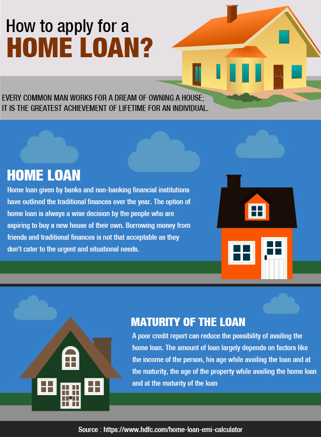 Why apply for home loan and the basic overview